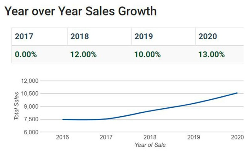 Graph of year-over-year home sales growth in Rutherford County, Tenn.