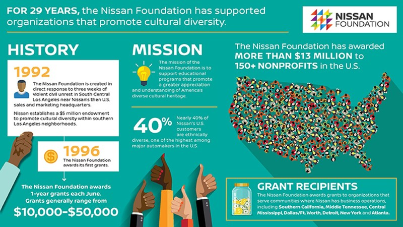 Nissan Foundation