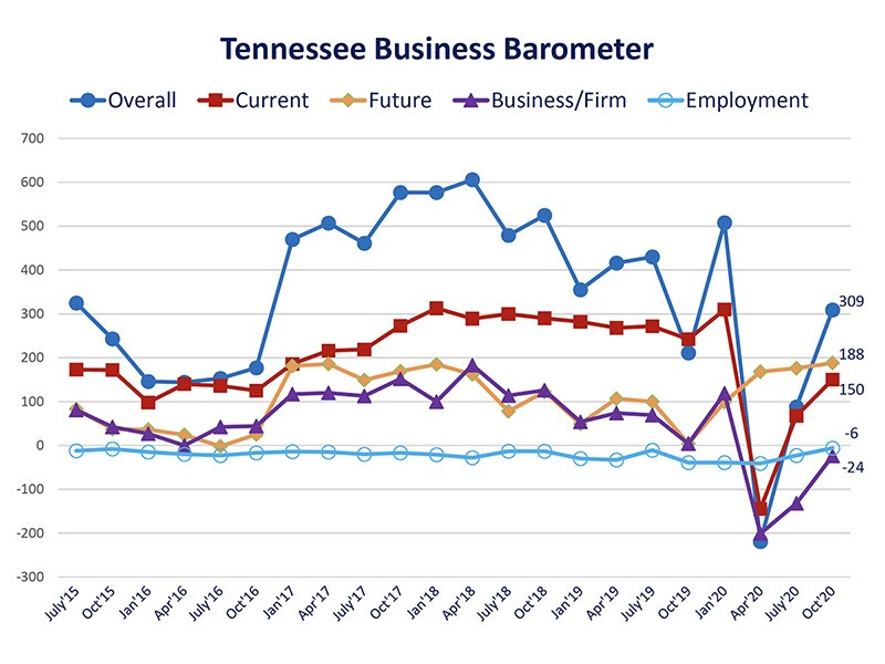 Tennessee Business Barometer