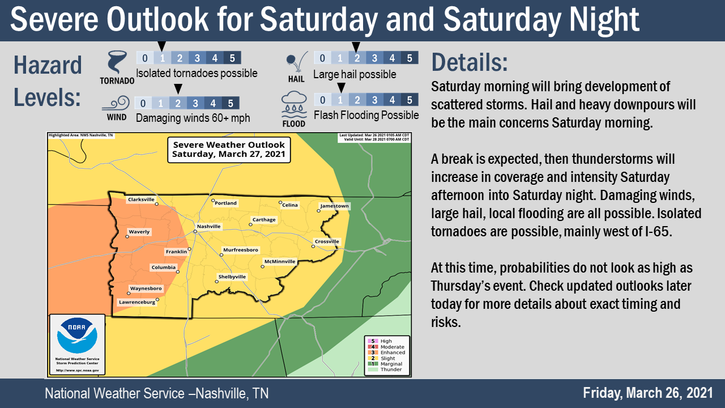 Severe Weather Outlook for Saturday, March 27, 2021