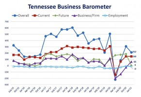 Tennessee Business Barometer Fever Chart for January 2021