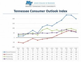 Consumer Outlook Index