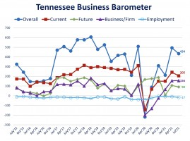 Tennessee Business Barometer July 2021