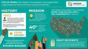 Nissan Foundation