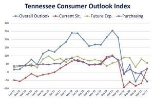 Tennessee Consumer Outlook Index line graph