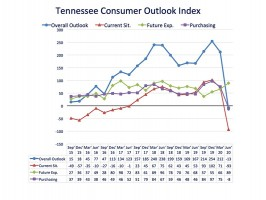 Tennessee Consumer Outlook Index takes a nose dive