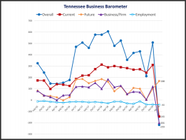 Tennessee Business Barometer, April 2020